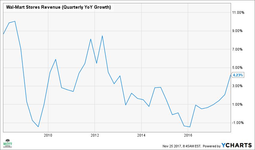 WMT Revenue (Quarterly YoY Growth) Chart ecommerce