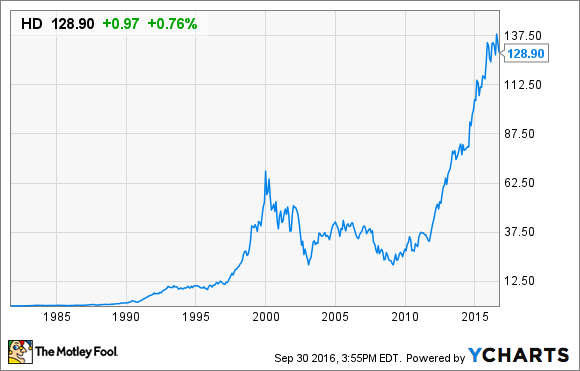 What Is Home Depot's Stock Split History? | The Motley Fool
