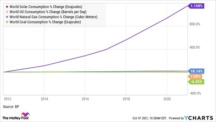 World Solar Consumption Chart