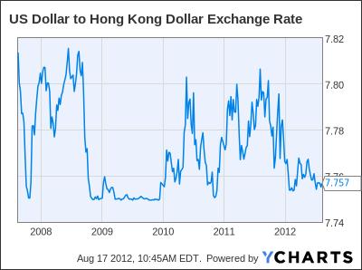 US Dollar to Hong Kong Dollar Exchange Rate Chart