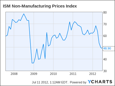 ISM Non-Manufacturing Prices Index Chart