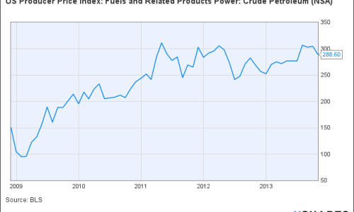 US Producer Price Index: Fuels and Related Products Power: Crude Petroleum Chart
