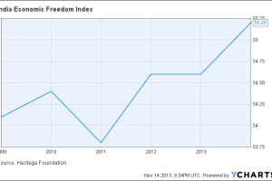 India Economic Freedom Index Chart