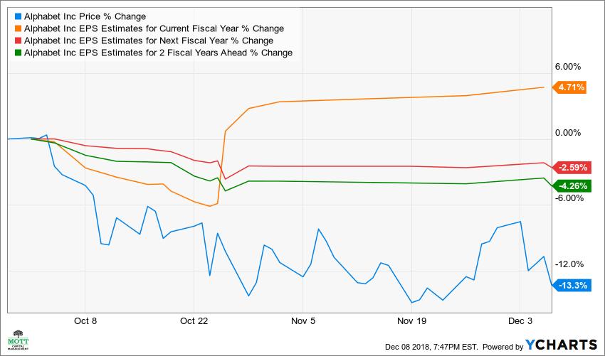 GOOGL Chart