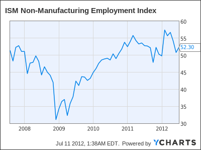 ISM Non-Manufacturing Employment Index Chart