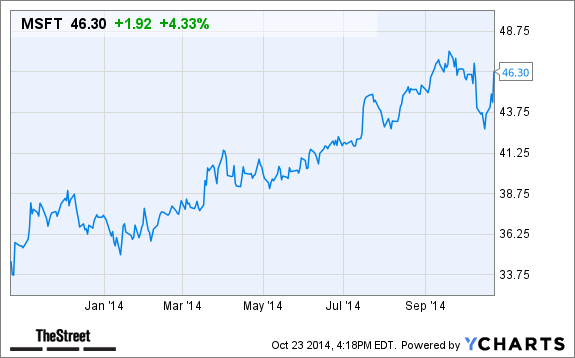 Why Microsoft (MSFT) Stock Is Up in After-Hours Trading ...