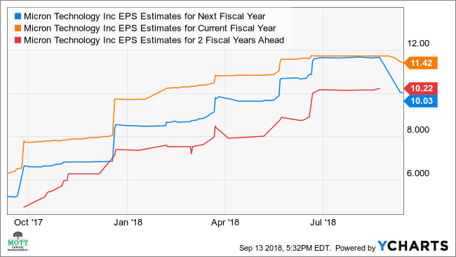 MU EPS Estimates for Next Fiscal Year Chart