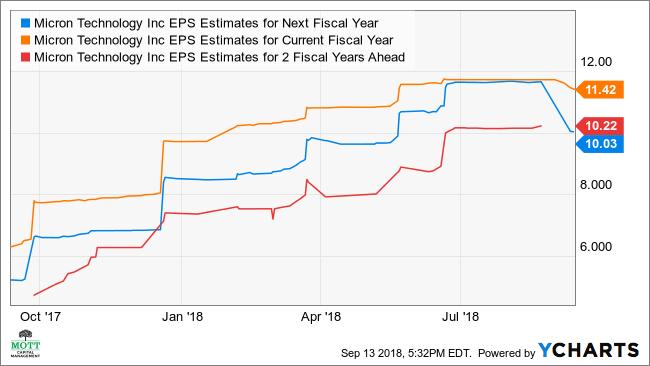 MU EPS Estimates for Next Fiscal Year Chart