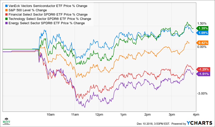 SMH Price Chart