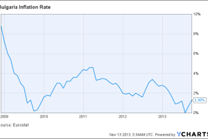 Bulgaria Inflation Rate Chart