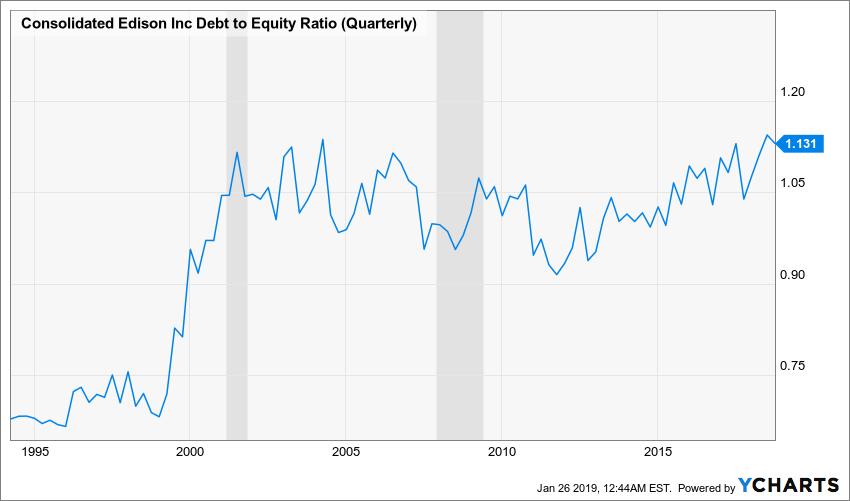 ED Debt to Equity Ratio (Quarterly) Chart
