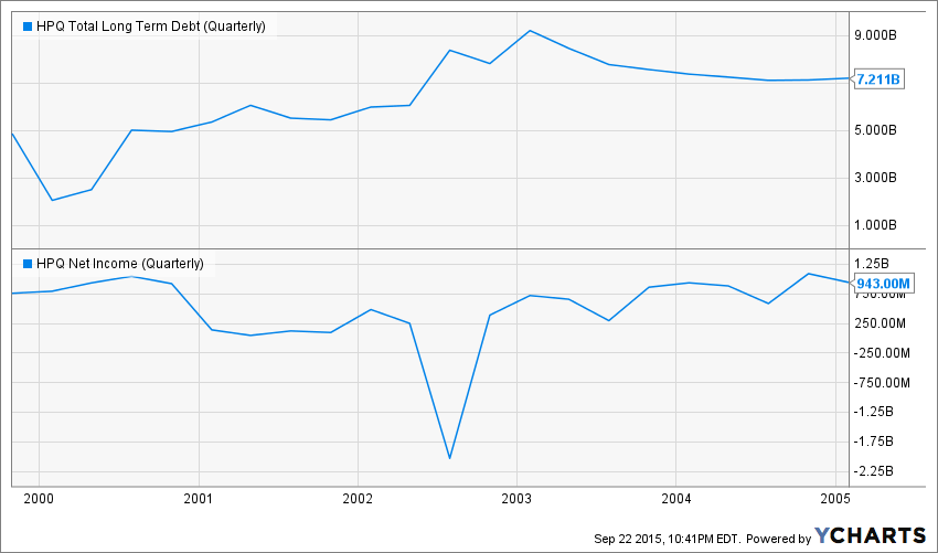 HPQ Total Long Term Debt (Quarterly) Chart