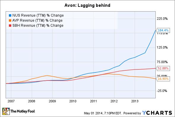 NUS Revenue (TTM) Chart