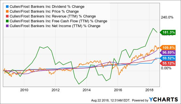 CFR Dividend Chart