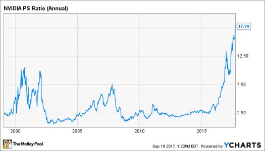 NVDA PS Ratio (Annual) Chart