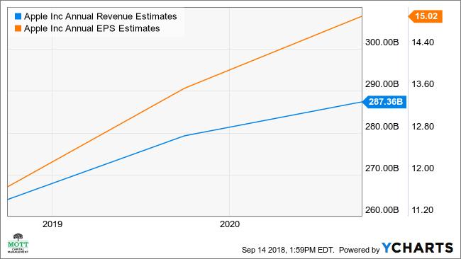 AAPL Annual Revenue Estimates Chart