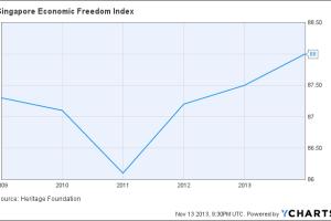 Singapore Economic Freedom Index Chart