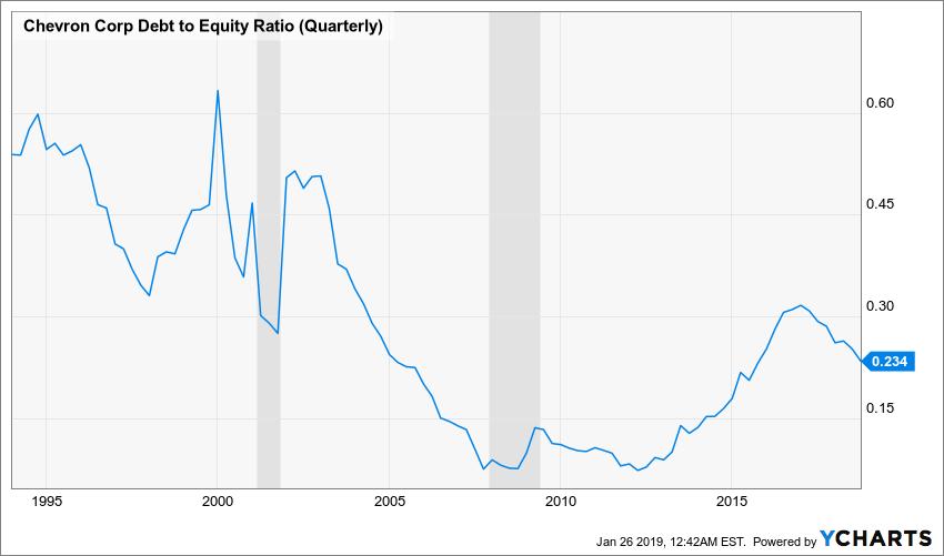 CVX Debt to Equity Ratio (Quarterly) Chart