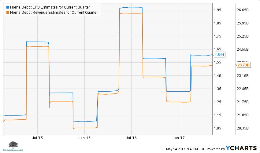 HD EPS Estimates for Current Quarter Chart