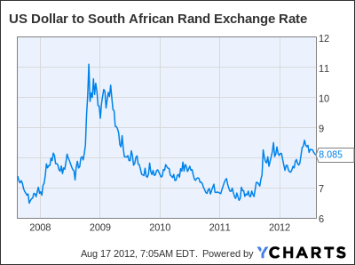 US Dollar to South African Rand Exchange Rate Chart