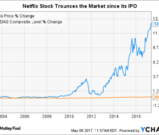 Nflx Data By Ycharts Of Course Netflixs Stock