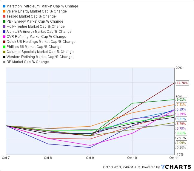 MPC Market Cap Chart