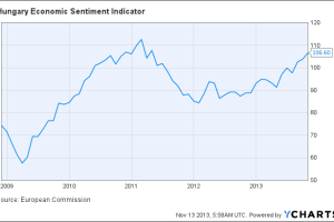 Hungary Economic Sentiment Indicator Chart