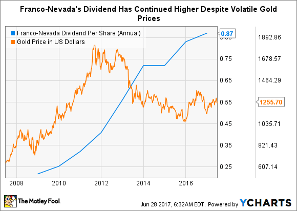 FNV Dividend Per Share (Annual) Chart