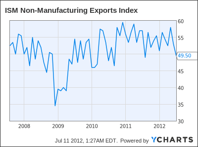 ISM Non-Manufacturing Exports Index Chart