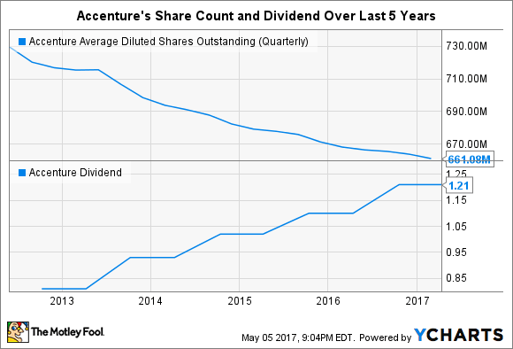 ACN Average Diluted Shares Outstanding (Quarterly) Chart