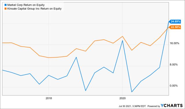 MKL Return on Equity Chart