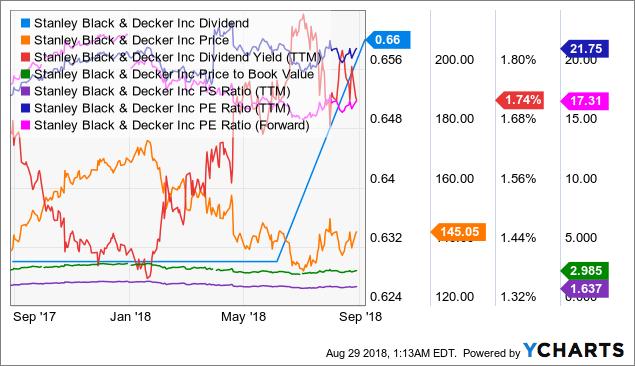 SWK Dividend Chart