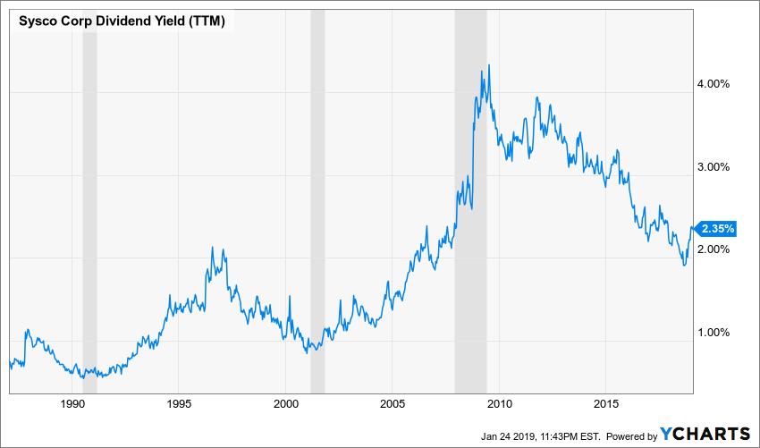 SYY Dividend Yield (TTM) Chart