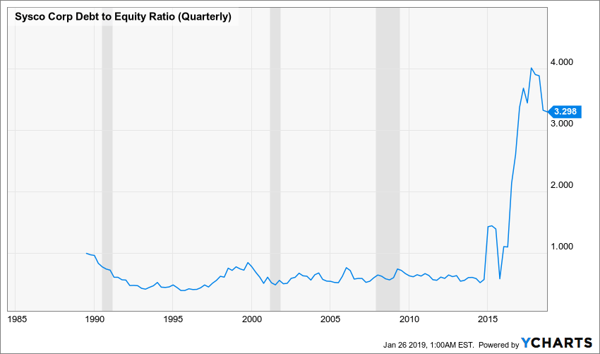 SYY Debt to Equity Ratio (Quarterly) Chart