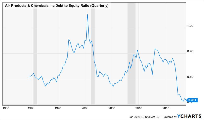 APD Debt to Equity Ratio (Quarterly) Chart