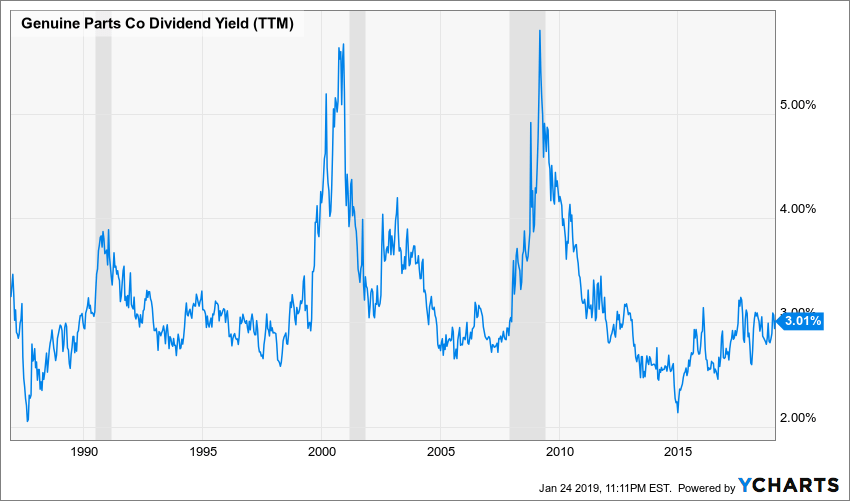 GPC Dividend Yield (TTM) Chart