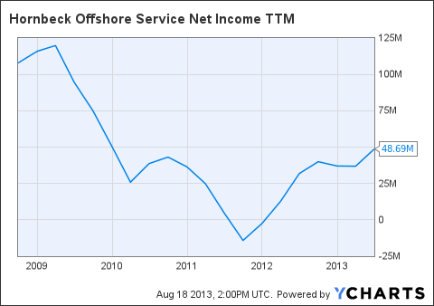HOS Net Income TTM Chart