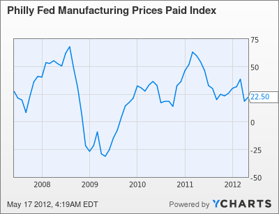 Philly Fed Manufacturing Prices Paid Index Chart