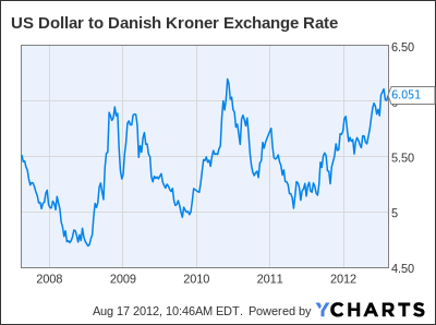 US Dollar to Danish Kroner Exchange Rate Chart