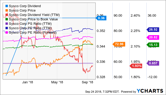 SYY Dividend Chart