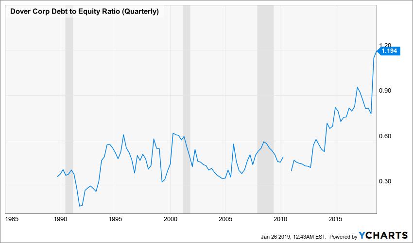 DOV Debt to Equity Ratio (Quarterly) Chart
