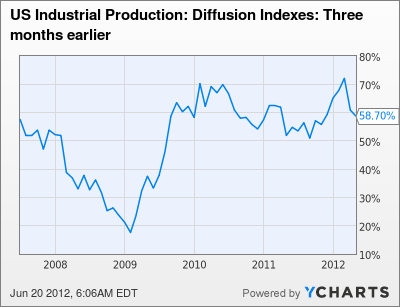 US Industrial Production: Diffusion Indexes: Three months earlier Chart