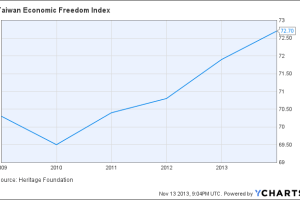 Taiwan Economic Freedom Index Chart