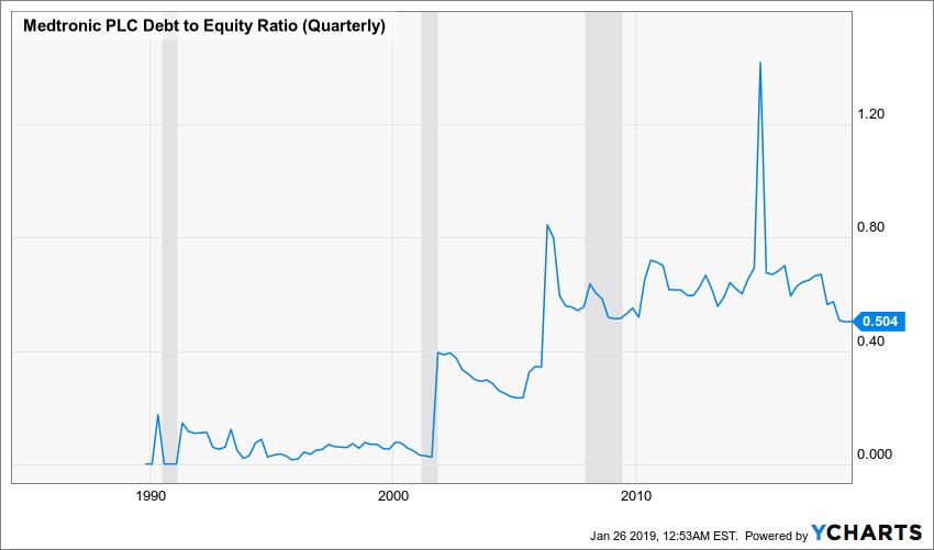 MDT Debt to Equity Ratio (Quarterly) Chart