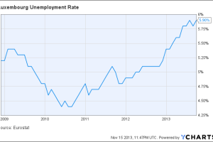 Luxembourg Unemployment Rate Chart