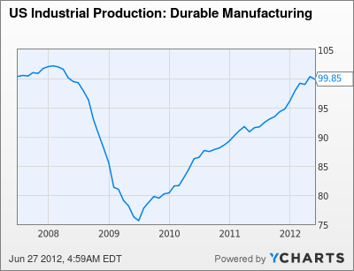 US Industrial Production: Durable Manufacturing Chart