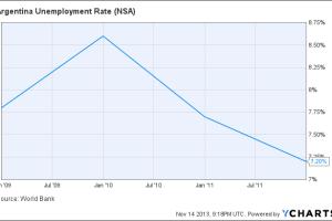 Argentina Unemployment Rate Chart
