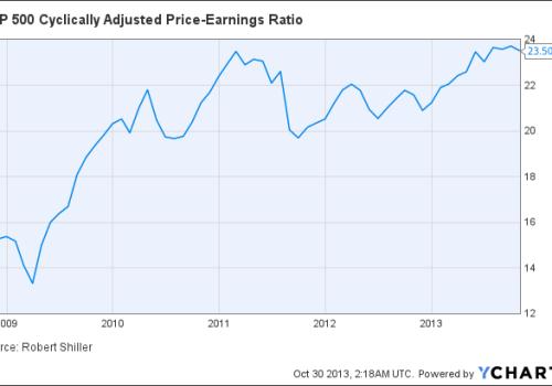 S&P500種株価指数CAPEレシオ – e...