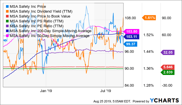 MSA Chart