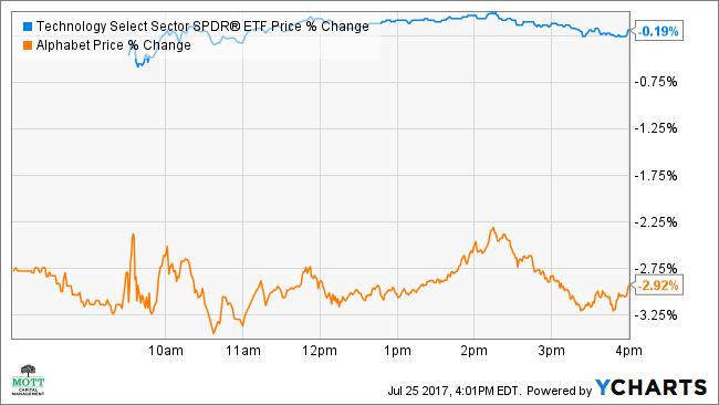 XLK Price Chart